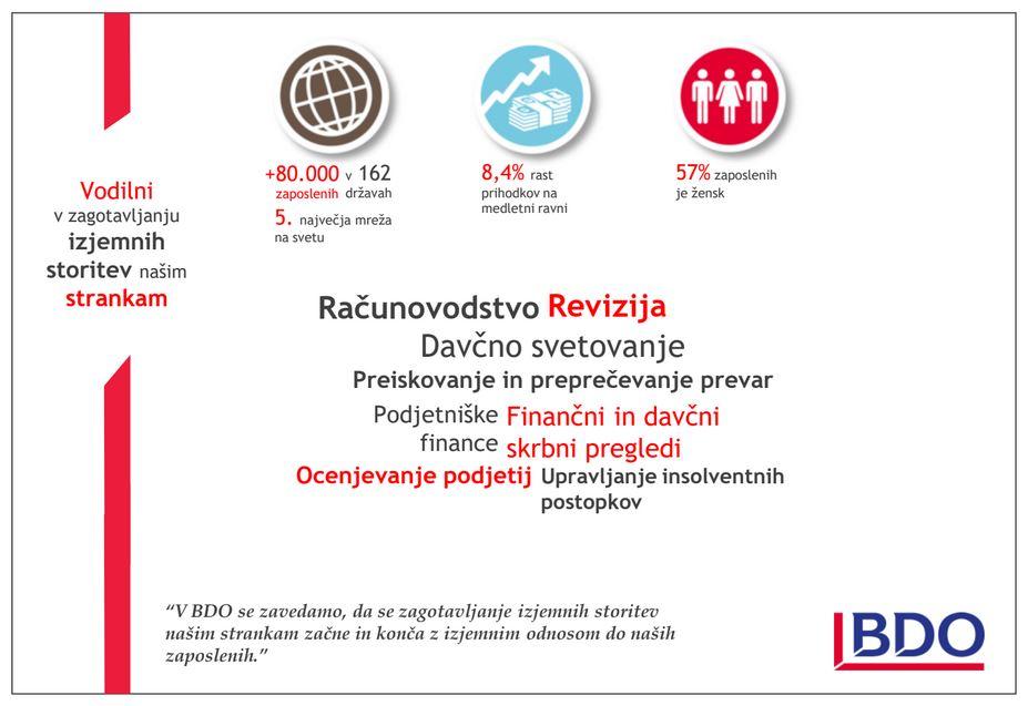 predstavitev BDO